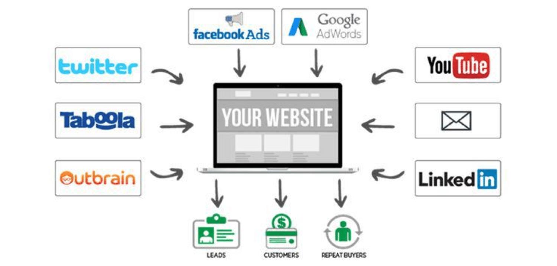 Tipos de tráfico pagado que puede enviar a su sitio web (Fuente de la imagen: charlesngo.com)