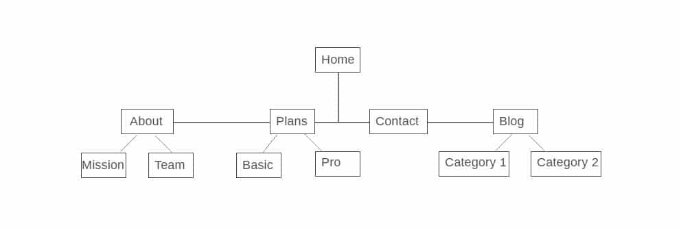 Estructura de navegación del sitio web