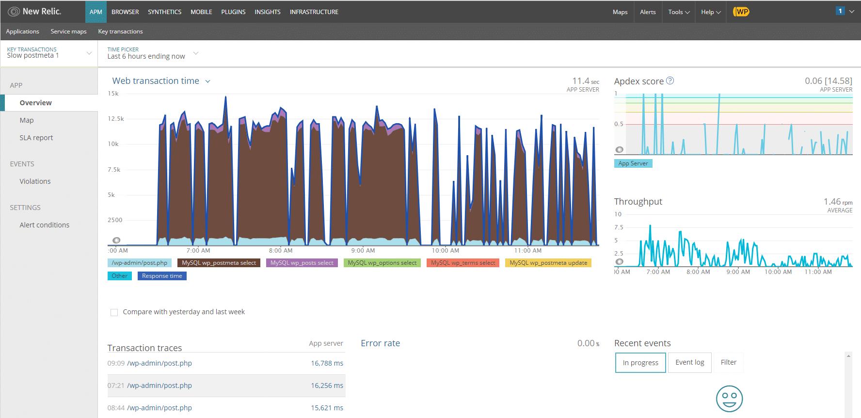 El cliente 4 de WP Bullet rendimiento antes