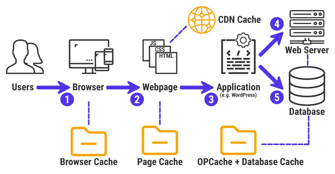 Cómo funciona el almacenamiento en caché de la web