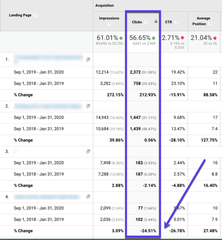 Ordenar por clics en Google Analytics para encontrar páginas de bajo rendimiento