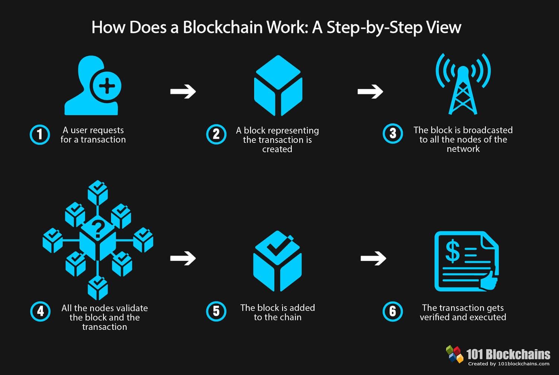 Cómo funciona una cadena de bloques