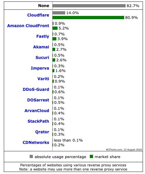 Estadísticas de proxies inversos utilizados por los sitios web (Fuente: W3Techs.com)
