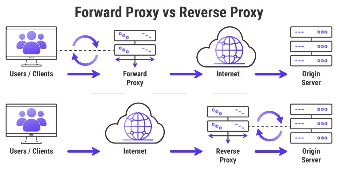 Servidores proxy de avance vs. servidores proxy de retroceso
