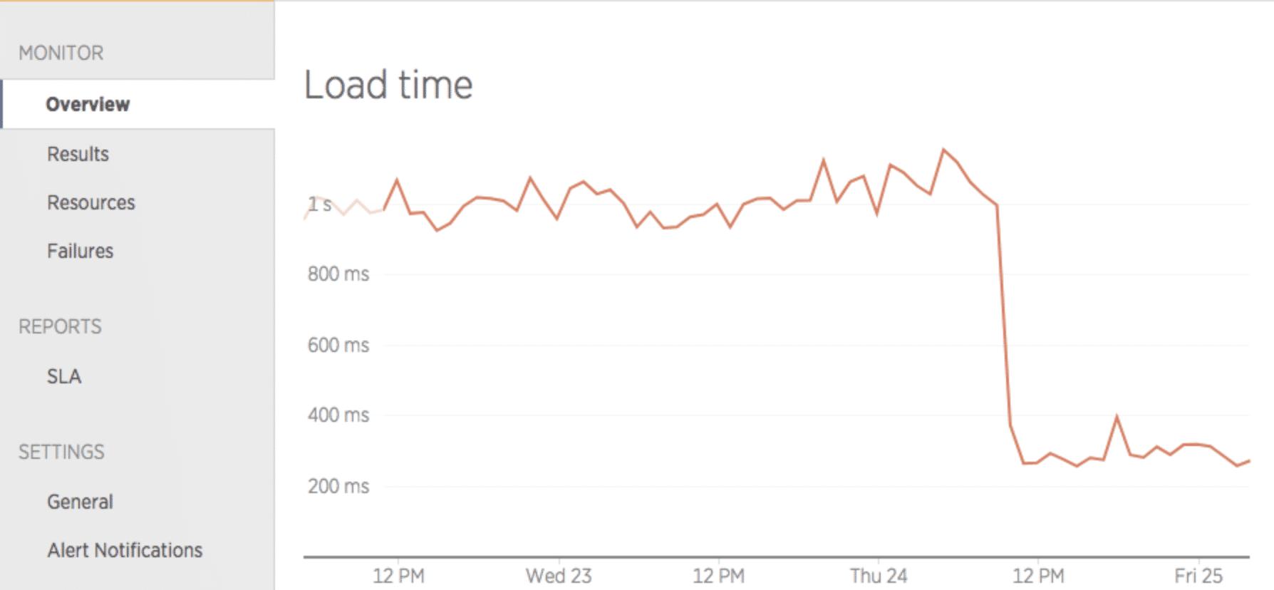 Gráfico que muestra el descenso inmediato de los tiempos de carga tras el paso a Kinsta.