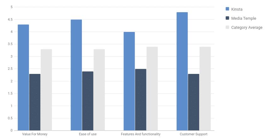 Gráfico de barras que muestra que Kinsta supera a Media Temple en términos de valor por su dinero, facilidad de uso y atención al cliente