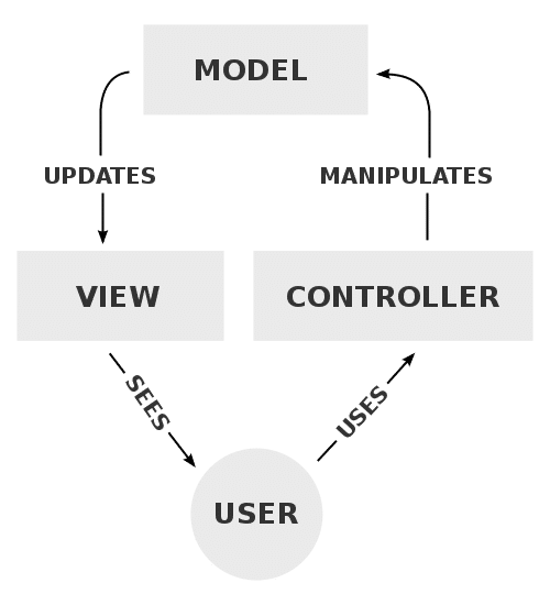 Modelo Vista Proceso Controlador