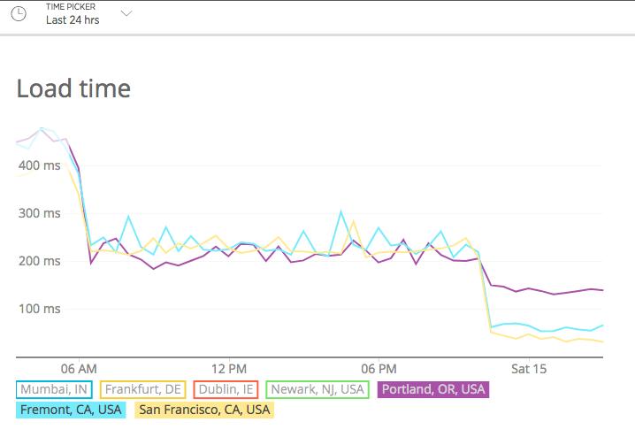Gráfico que muestra el aumento del rendimiento después de pasar a las máquinas C2 en Kinsta
