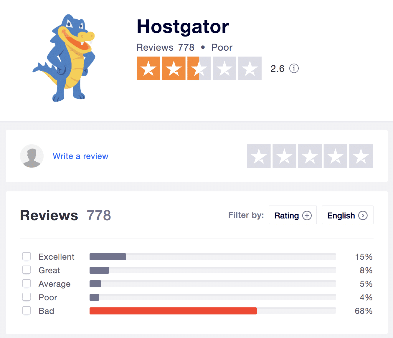 HostGator's low score on Trustpilot.