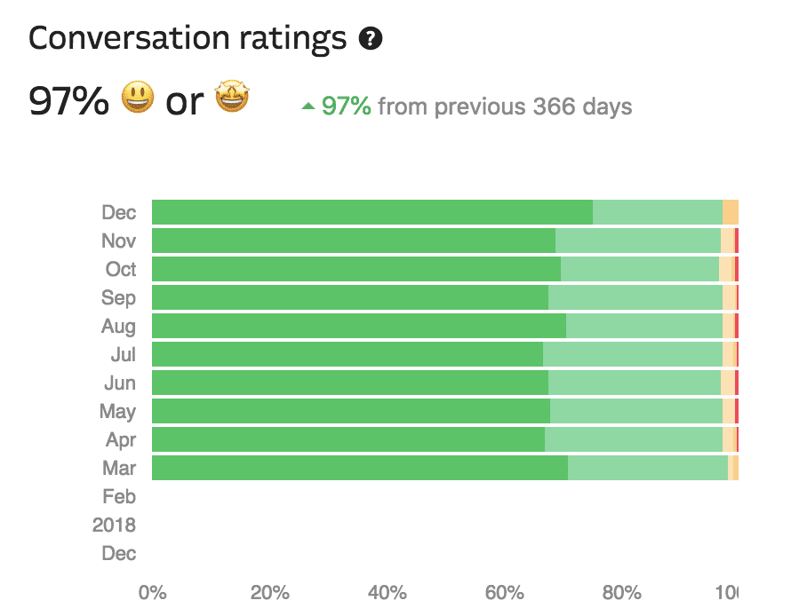 Kinsta's WordPress hosting support conversation rating chart.