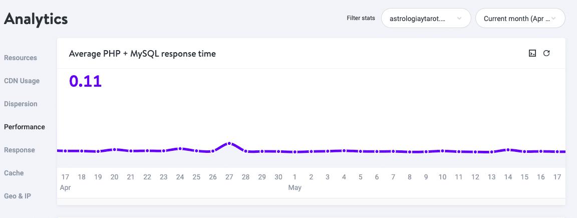 Estadísticas de rendimiento en MyKinsta