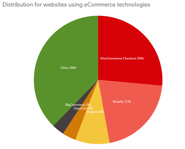 Charte de distribution de l'utilisation du ecommerce