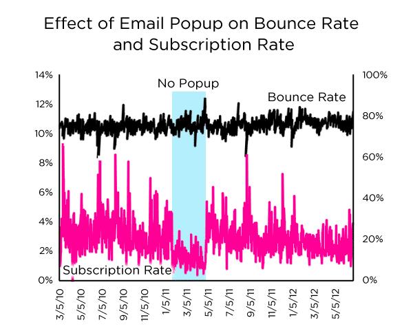 Effet des popups d'e-mail sur le taux de rebond