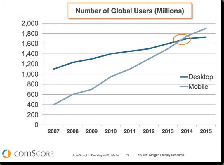 Nombre d'utilisateurs mobiles par rapport au nombre d'ordinateurs de bureau