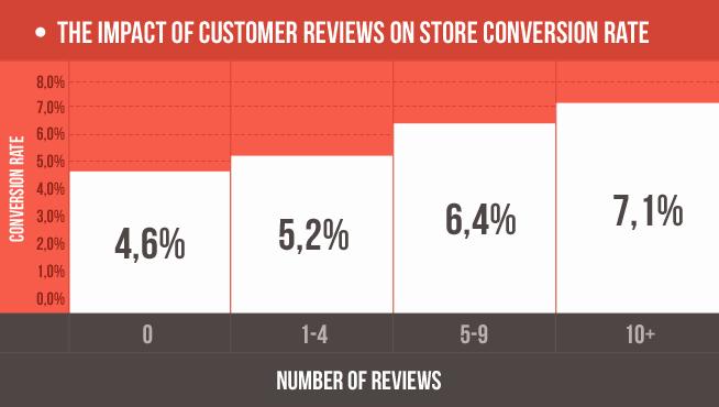 Plus il y a d'évaluations, plus le taux de conversion est élevé.
