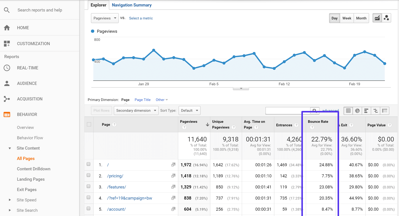 Taux de rebond dans Google Analytics
