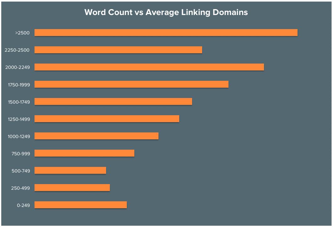 Nombre de mots par rapport aux domaines de liens
