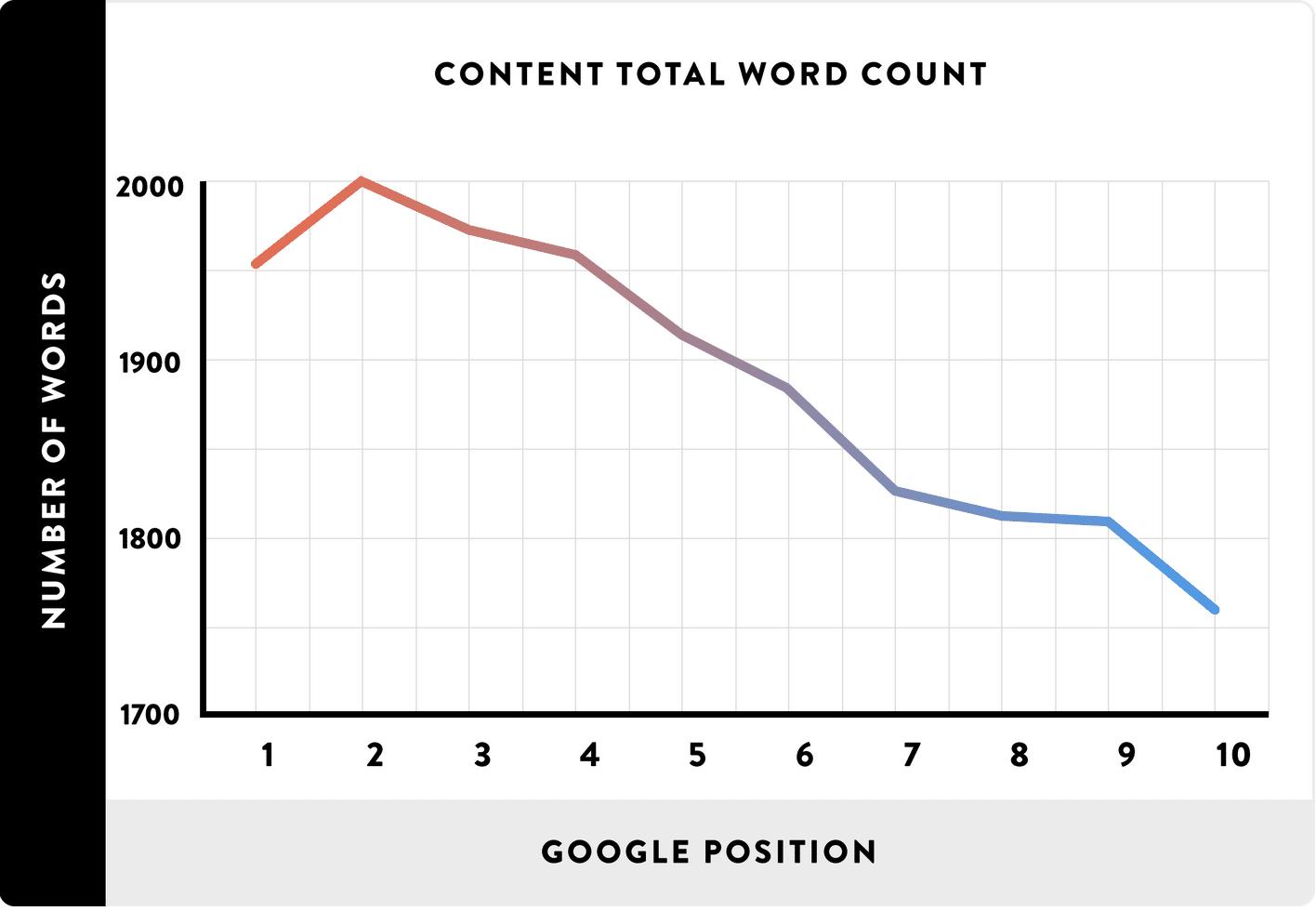 Nombre de mots par rapport à la position sur Google