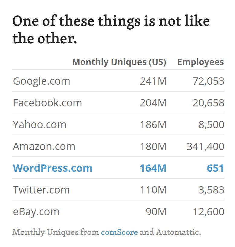 Employés et trafic WordPress
