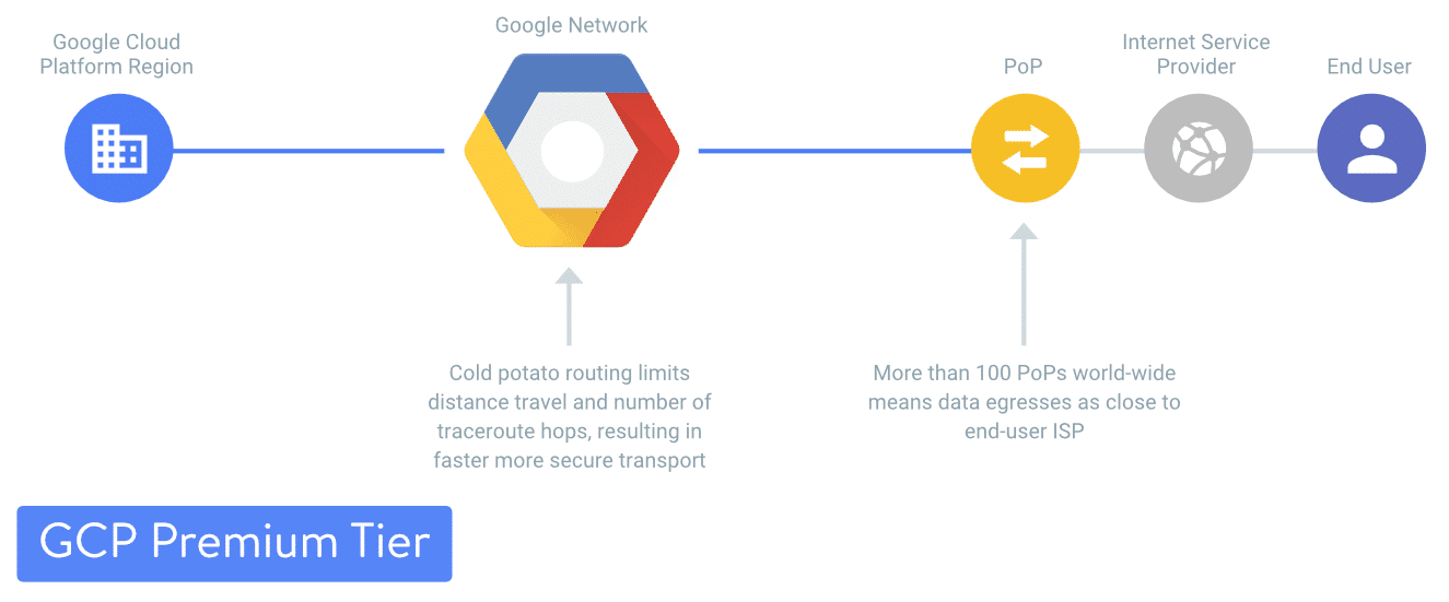 Plateforme Google Cloud Premium Tier
