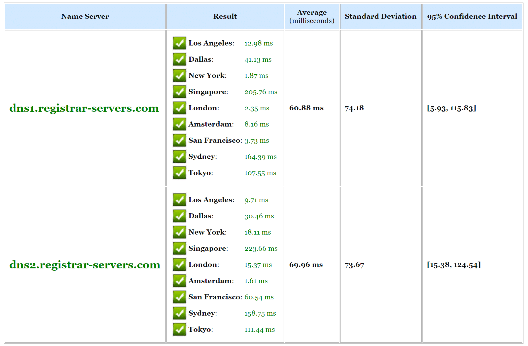 Test de vitesse DNS gratuit