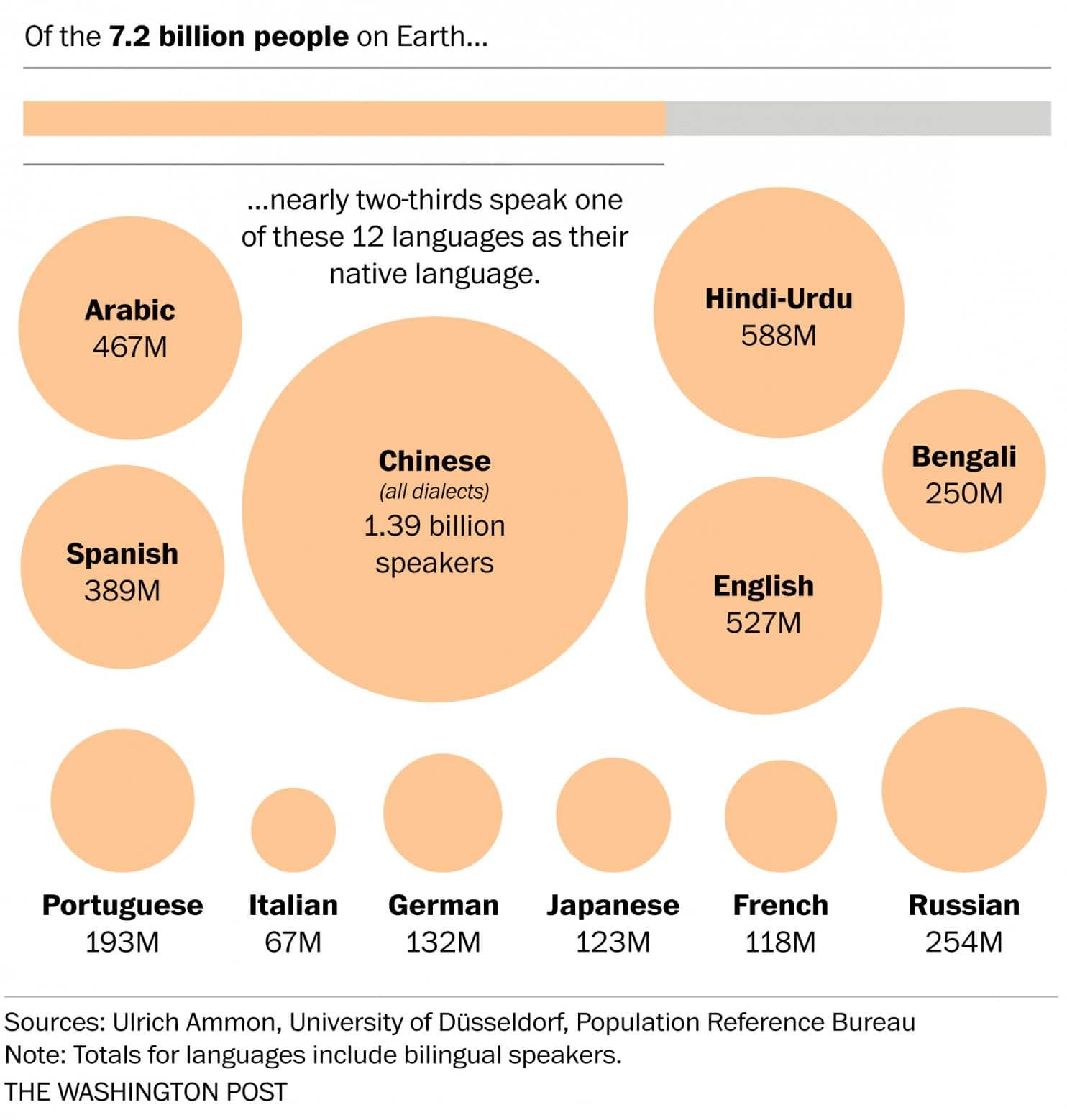 Langues maternelles