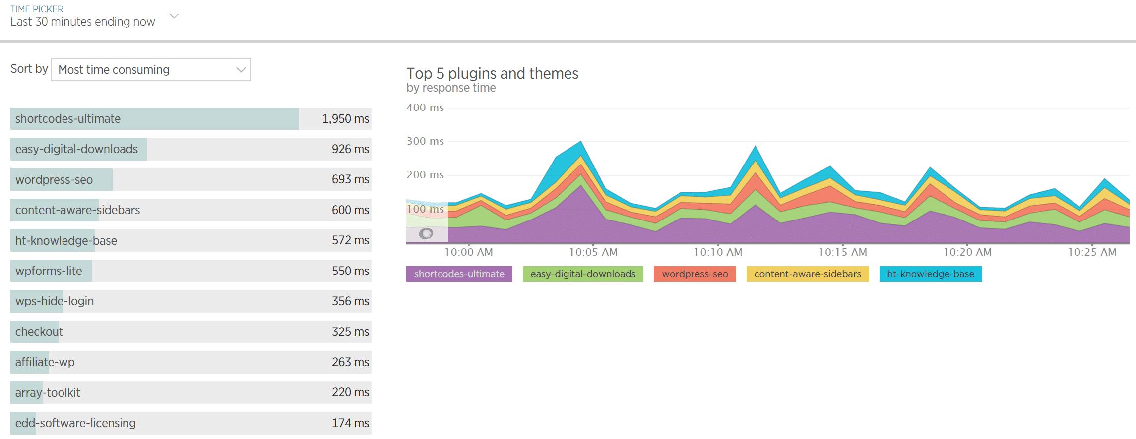 Temps de réponse des plugins WordPress dans New Relic