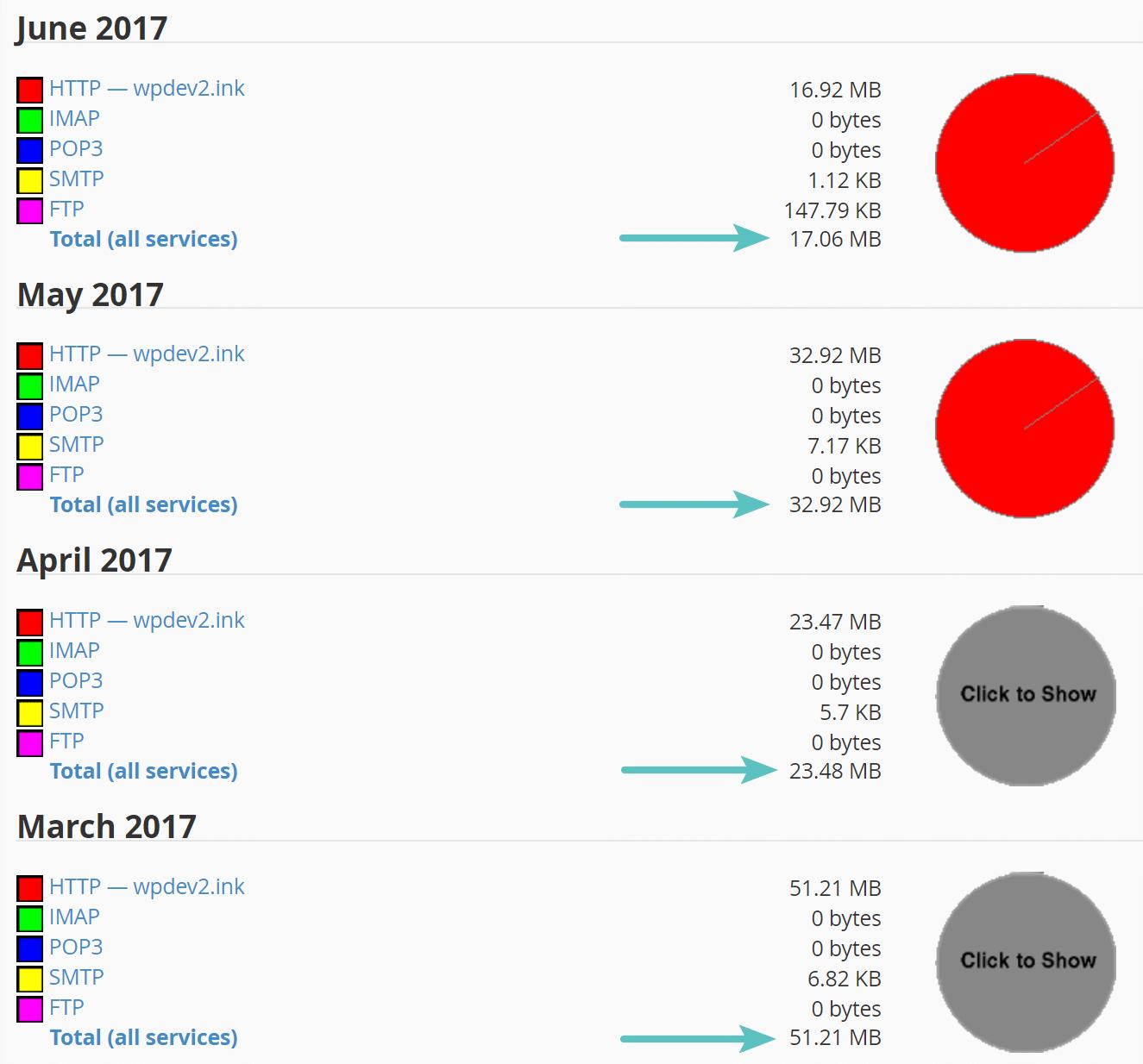 Utilisation totale de la bande passante par mois sur cPanel