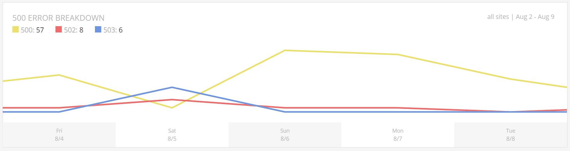 Analyse de la répartition des erreurs 500