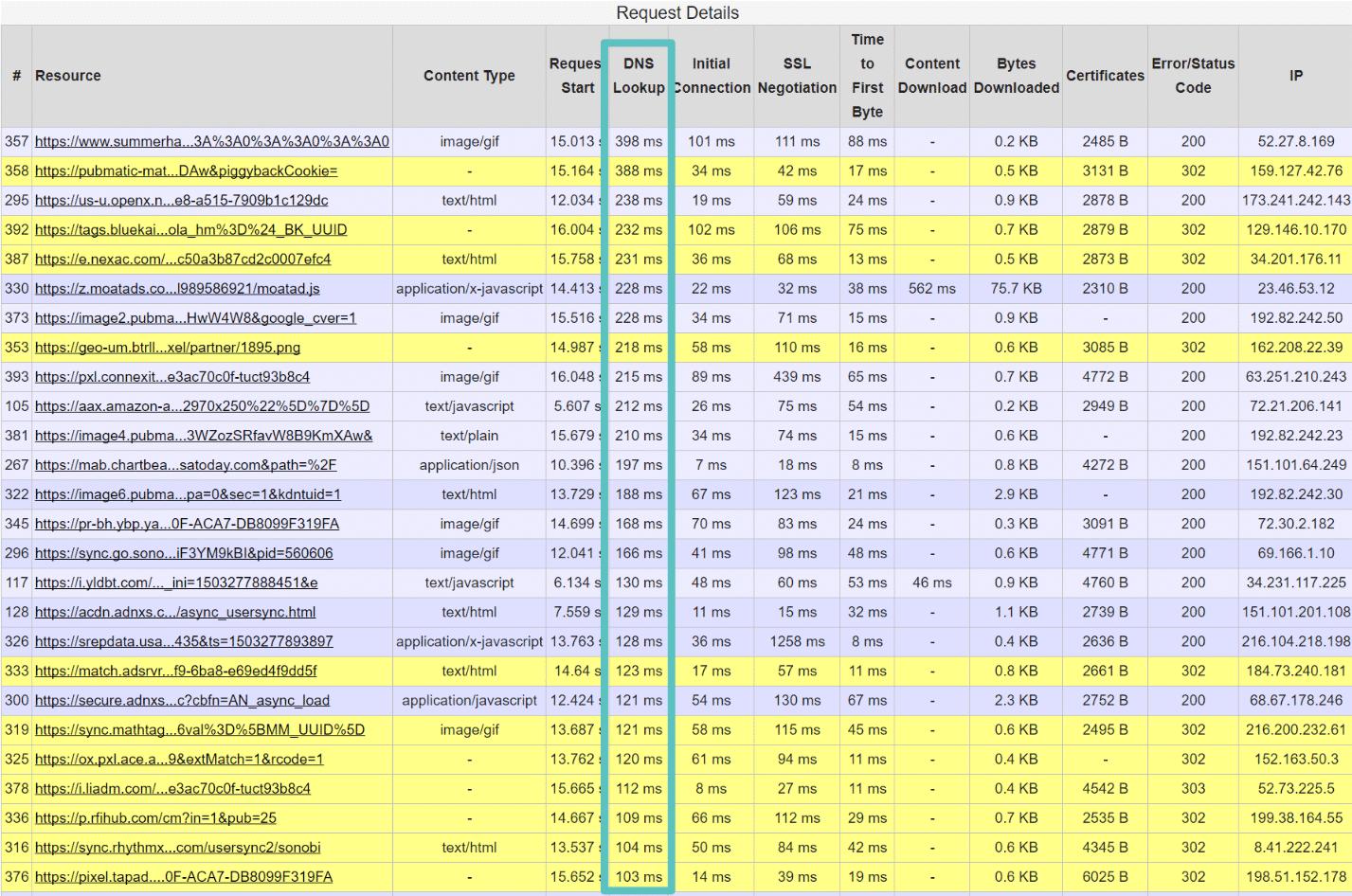 Longs temps de recherche DNS (webpagetest)