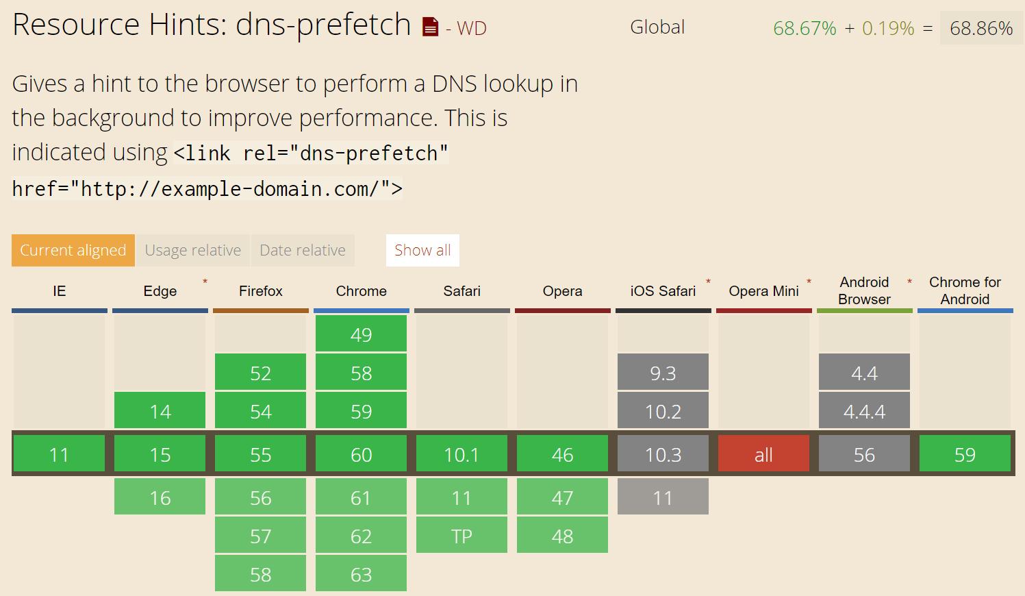 Prise en charge du navigateur de DNS Prefetch