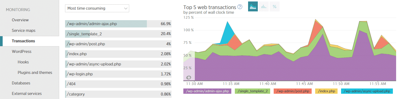 Onglet transactions New Relic