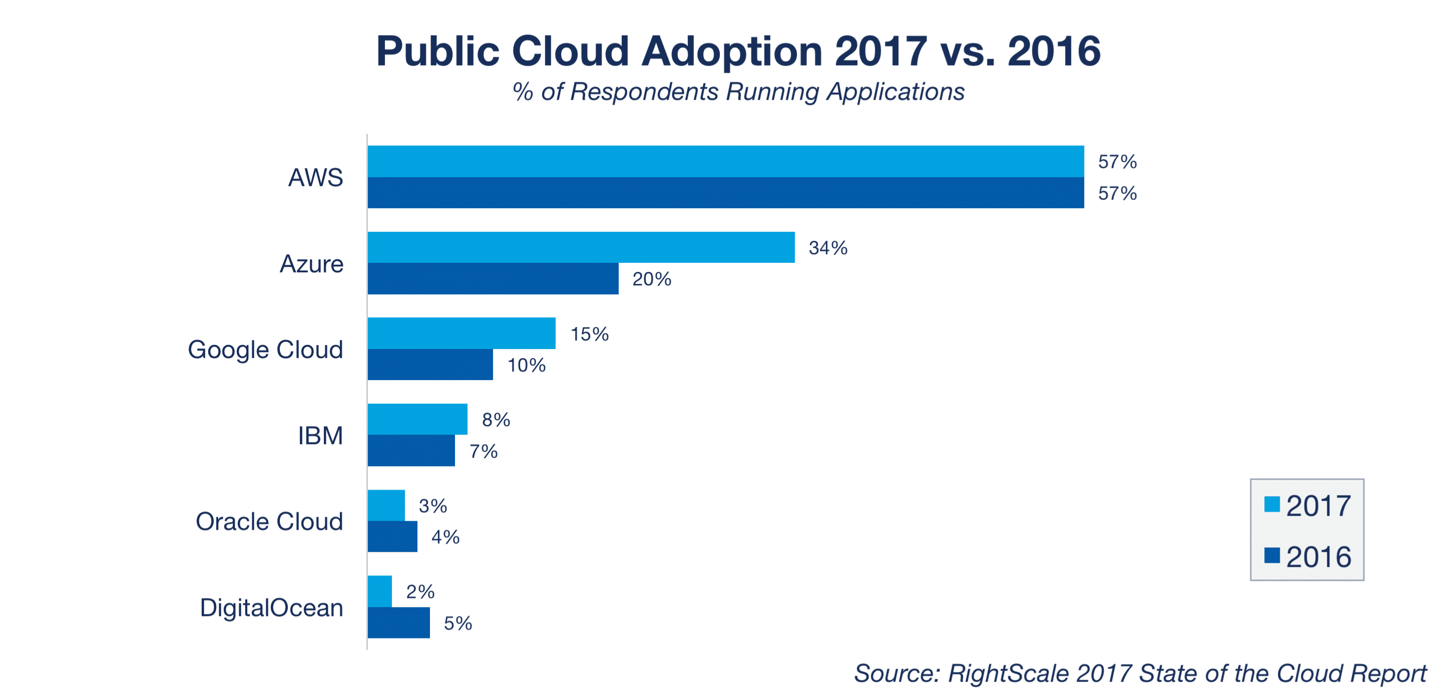 Adoption du cloud public