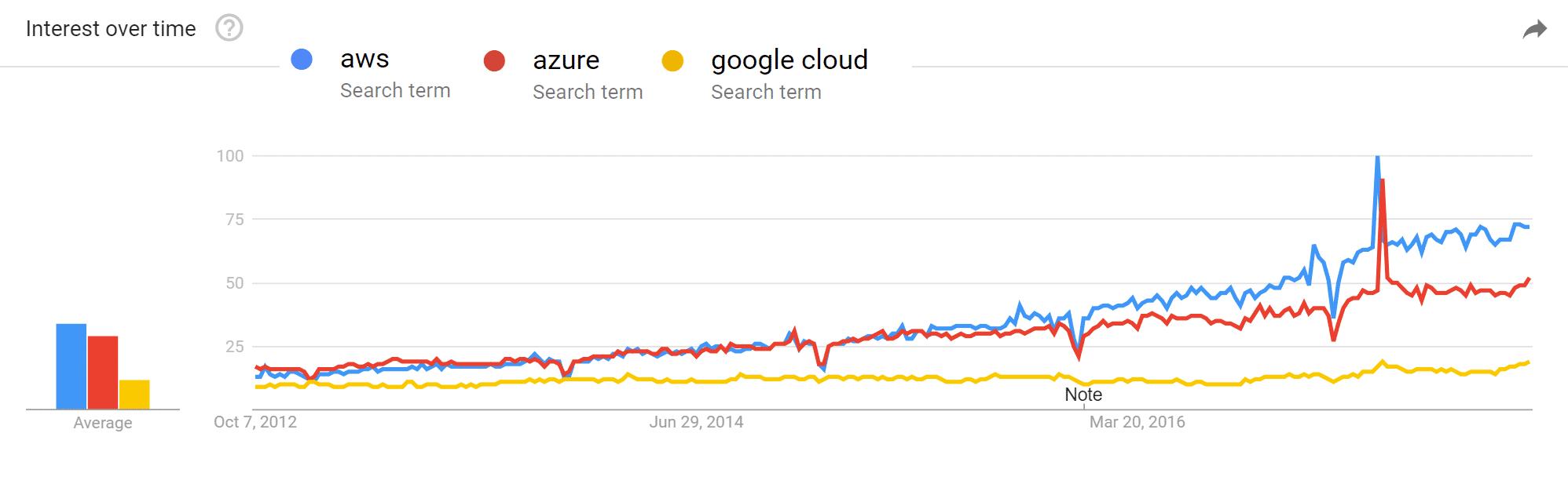 Tendances Google sur les fournisseurs de cloud computing