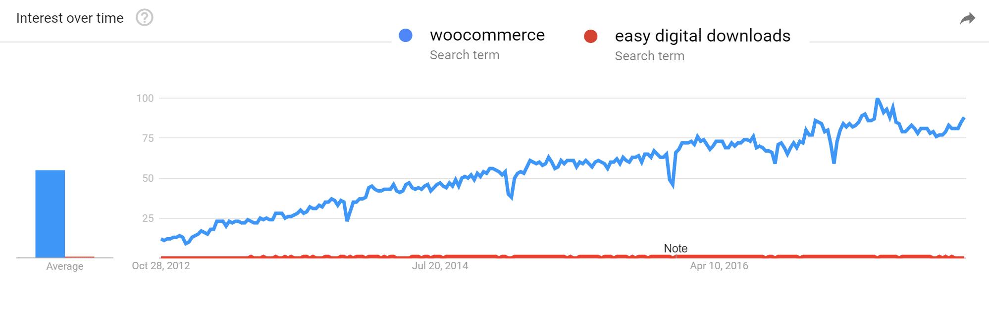 Tendances Google WooCommerce et EDD