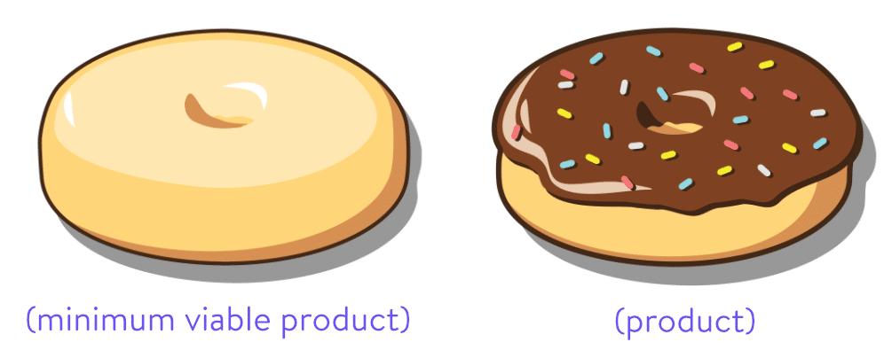 Minimum de produit viable par rapport au produit