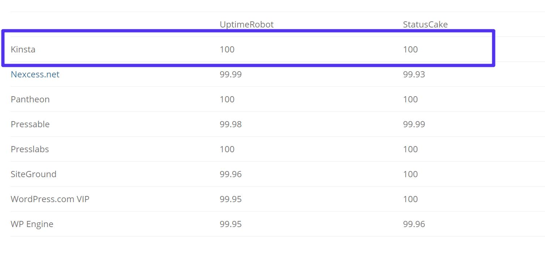 Temps de disponibilité des hébergeurs WordPress
