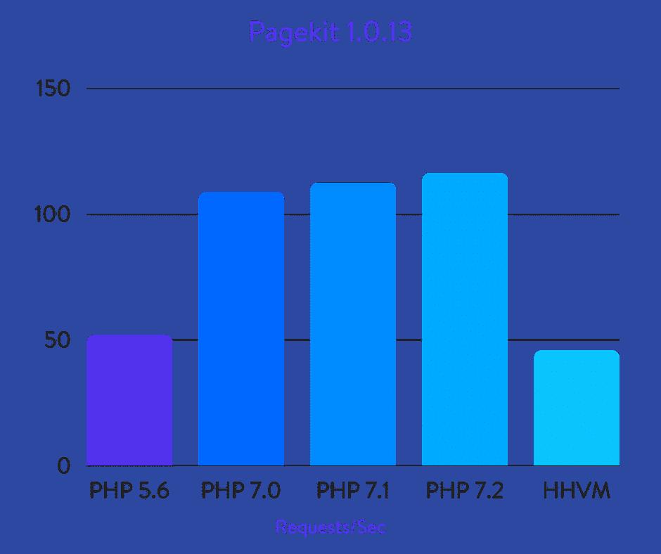 Comparaisons Pagekit