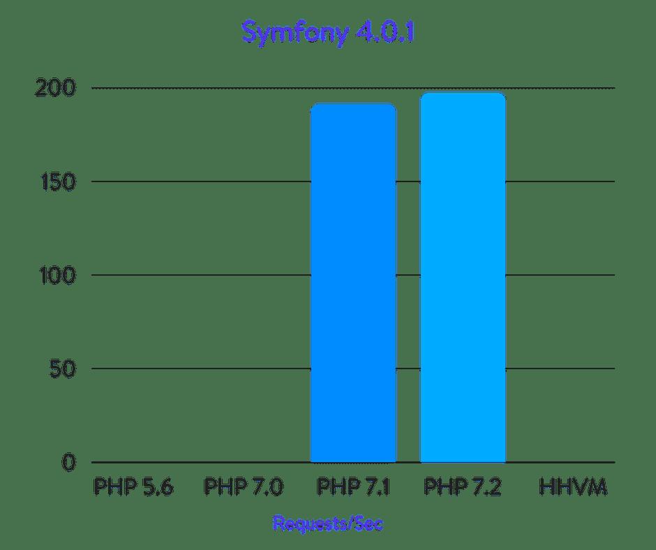 Comparaisons Symfony 4.0.1