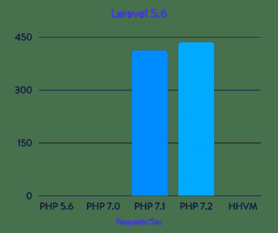 Comparaisons Laravel 5.6