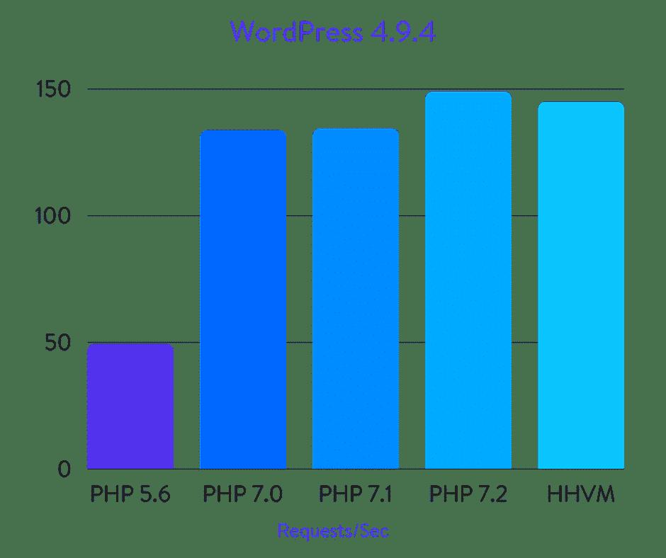 Benchmarks PHP WordPress