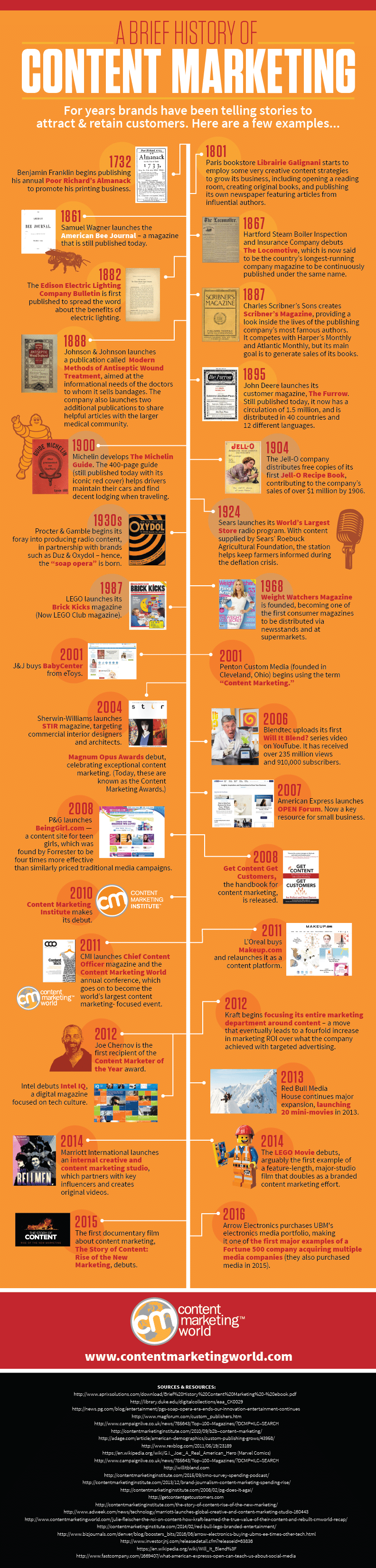 Histoire du marketing de contenu