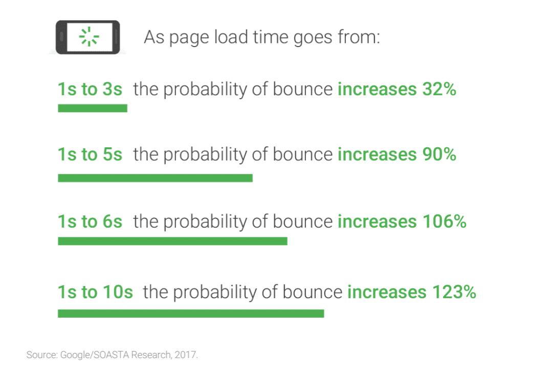 Statistiques de rebond du temps de chargement des pages