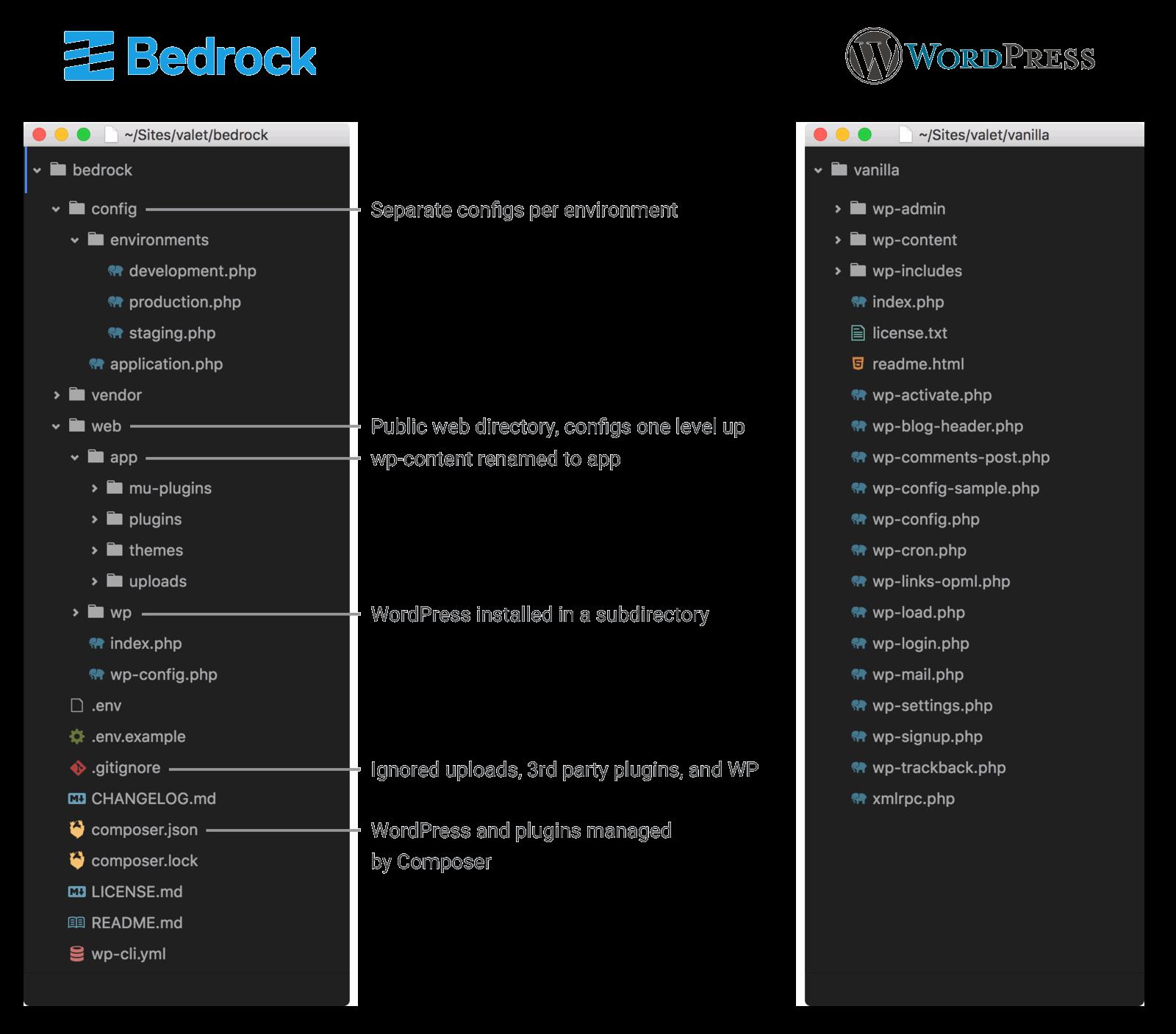 Bedrock par rapport à WordPress