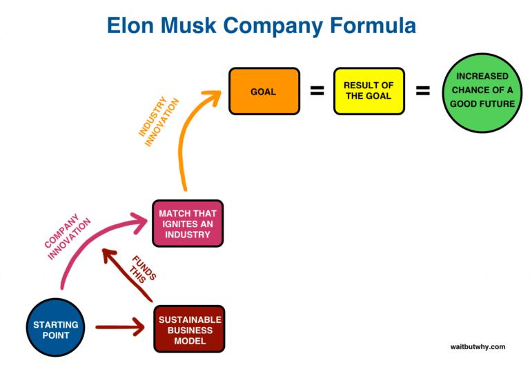 Modèle d'affaires Elon Musk