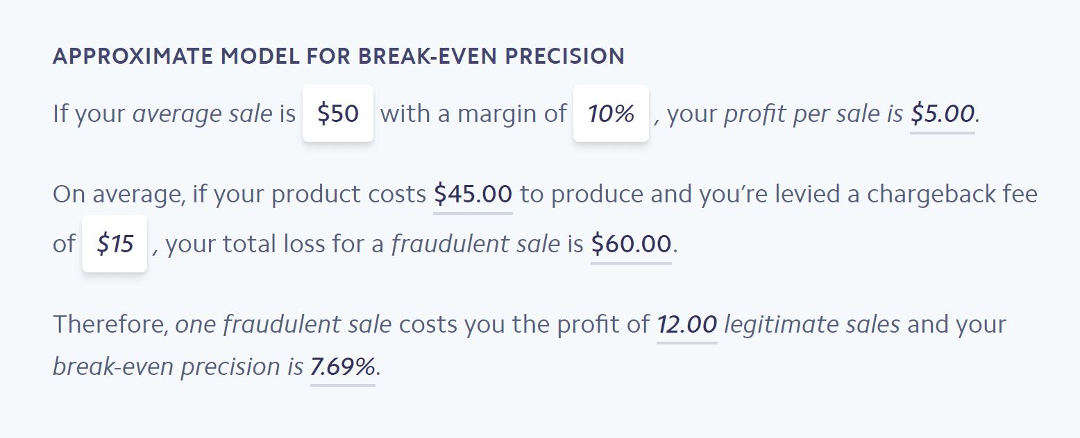 Seuil de rentabilité du modèle de précision
