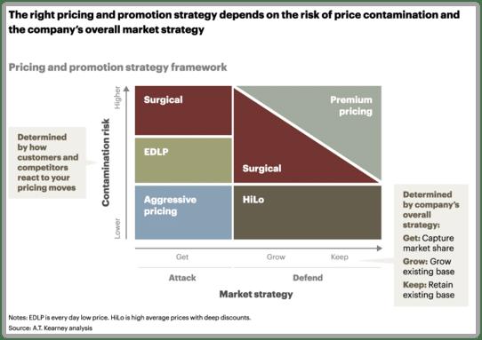 Stratégie de marché