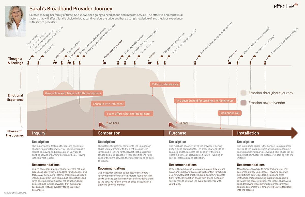 Carte de parcours