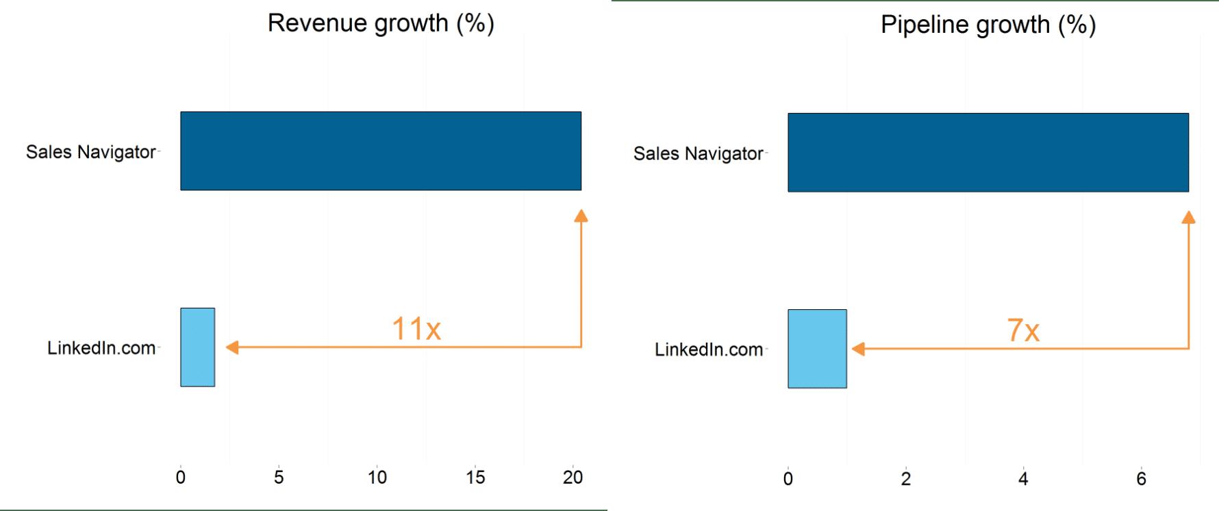 Croissance de LinkedIn Sales Navigator