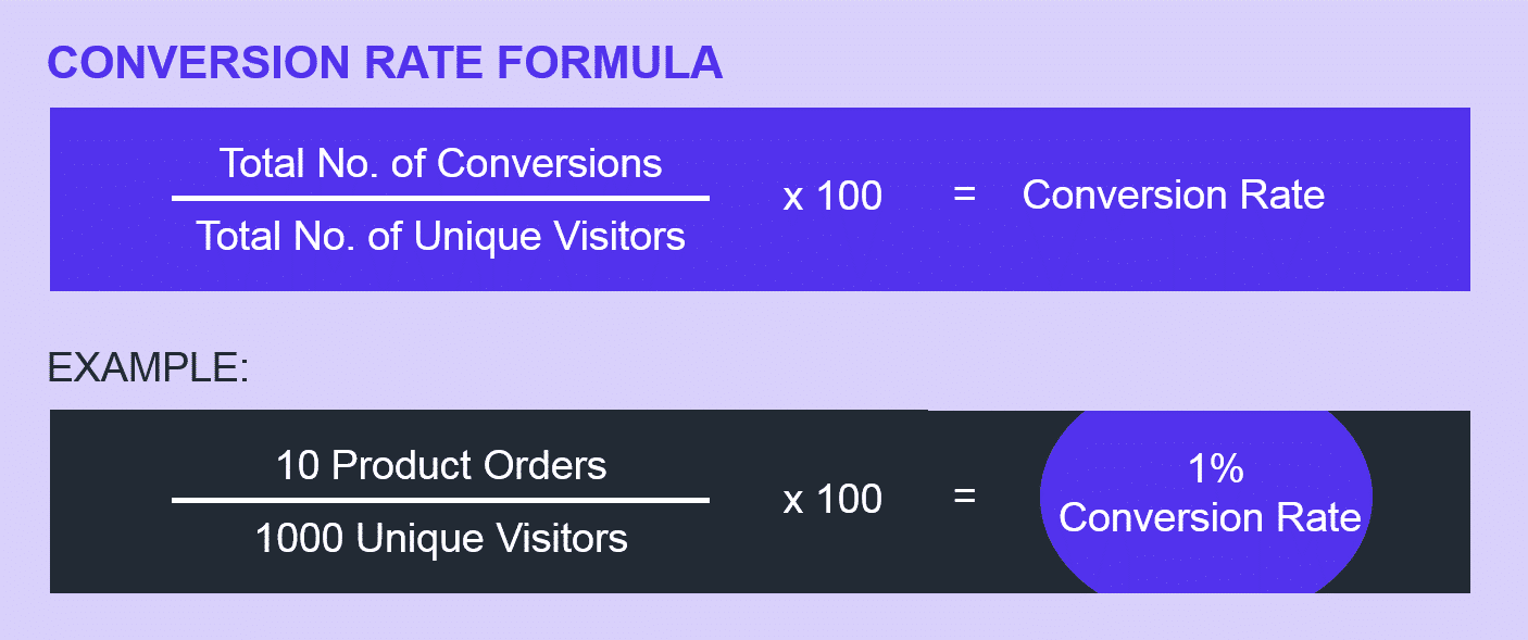 Formule du taux de conversion